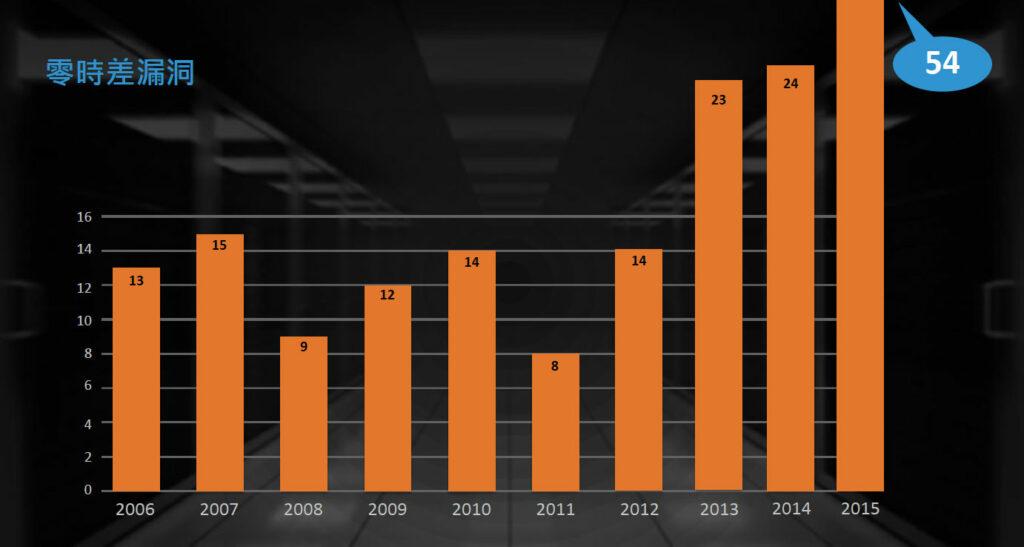 圖表:2015年零時差漏洞數目倍增至破紀錄的54個,較前一年增加125%