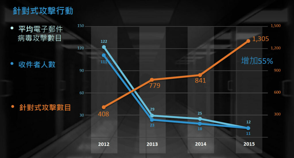 圖表:2012至2015年間,平均電子郵件病毒攻擊數目、收件者人數均下降,但針對式攻擊數目卻增加了55%