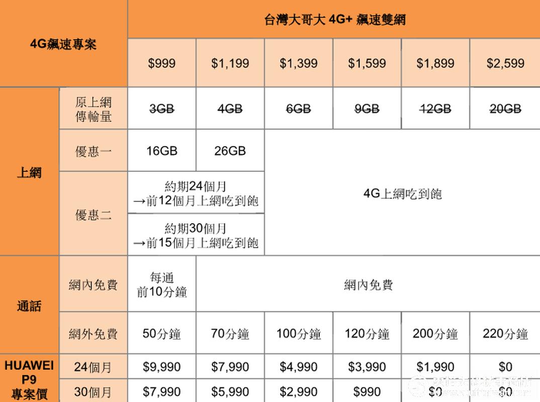 台灣大哥大資費方案