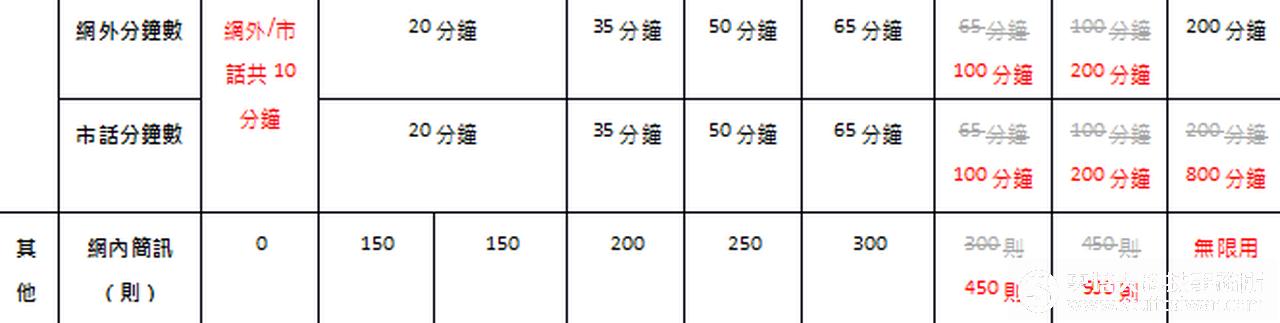 中華電信資費方案