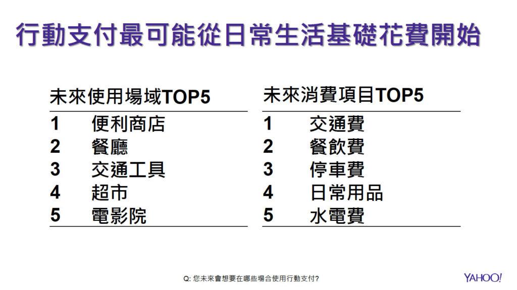 未來想使用行動支付的場域及項目TOP5排名