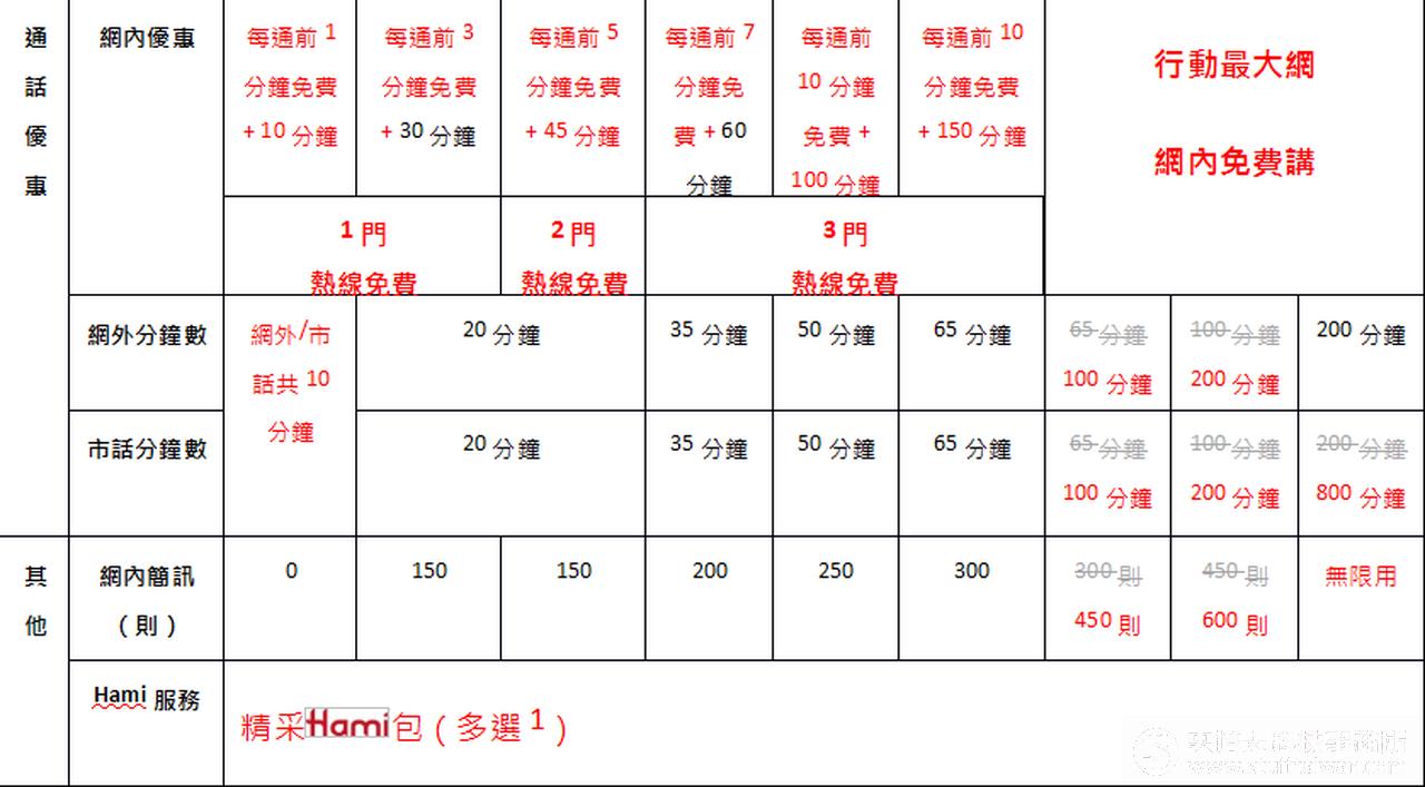 HUAWEI P9 Plus中華電信資費