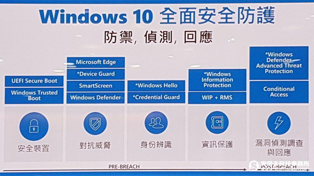 Windows 10周年更新五大安全性更新說明圖