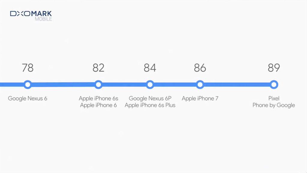 Google與Apple歷來各手機相機分數比較