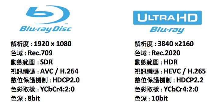 Blu-ray Disc與Ultra HD Blu-ray規格差異對照