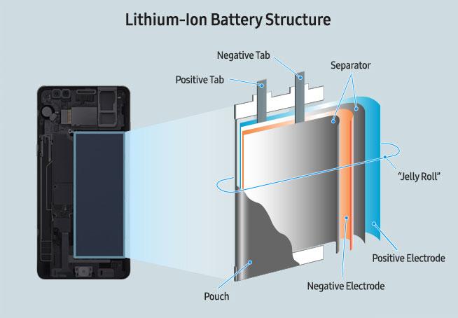 鋰電池結構圖