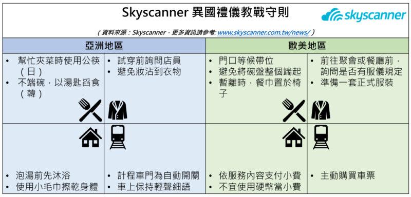 入境隨俗 Skyscanner異國禮儀教戰守則