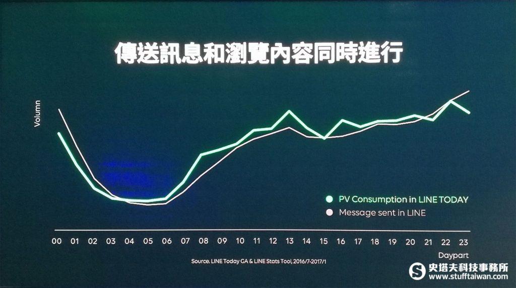 Line Today閱讀量和Line訊息傳送量每天分布曲線圖