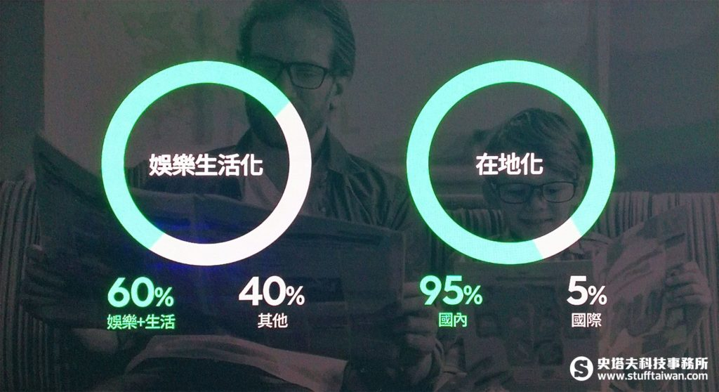 Line Today台灣用戶閱讀類型圓餅圖