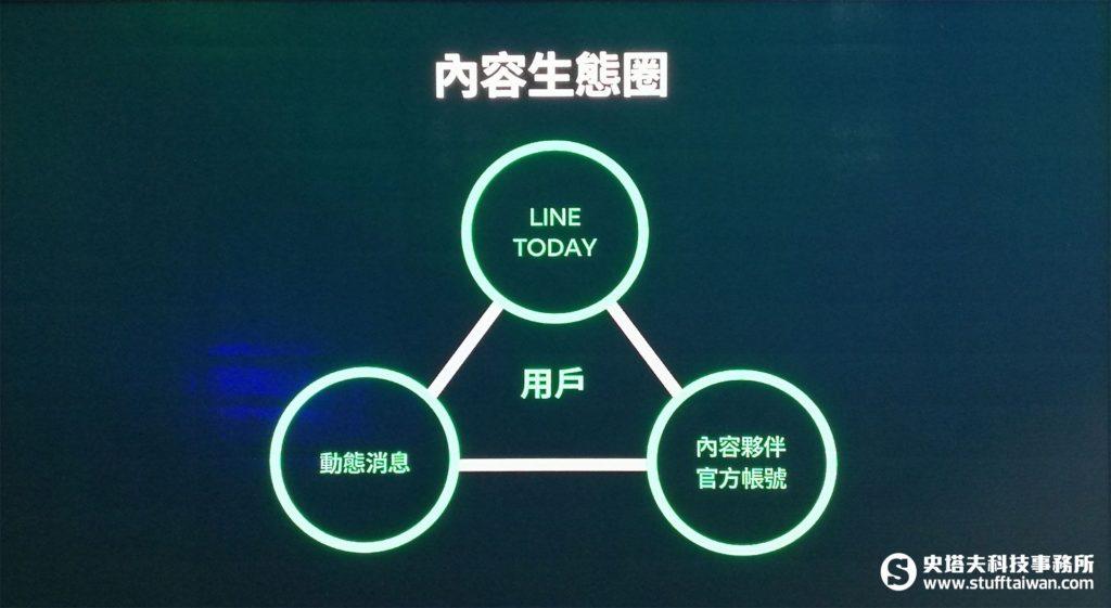 Line內容生態圈示意圖