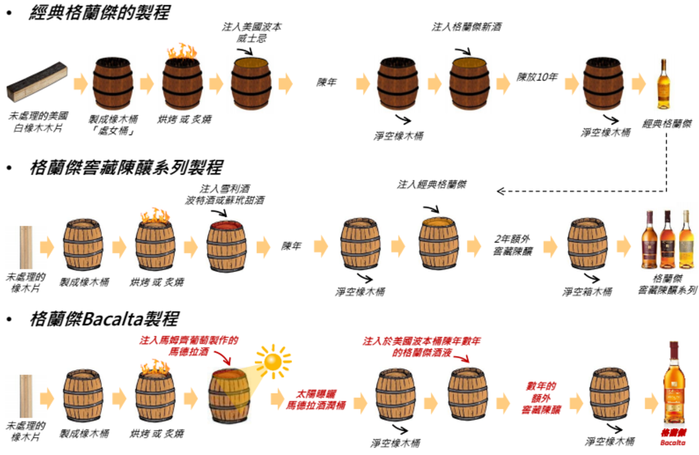 經典格蘭傑Vs.窖藏陳釀系列VS. Bacalta製程