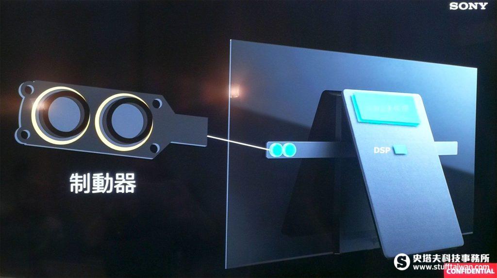 平面聲場技術原理