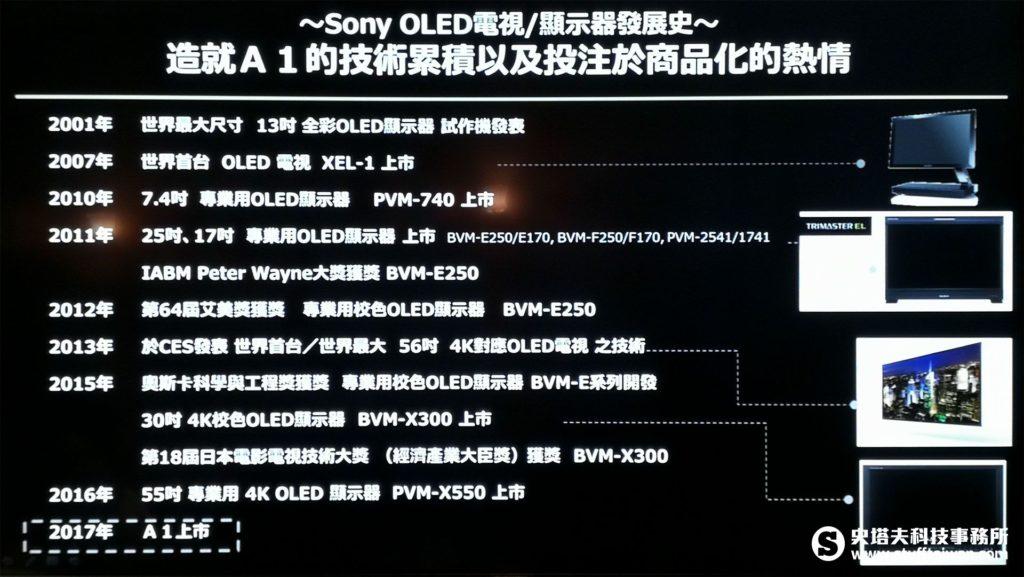 Sony OLED技術發展史