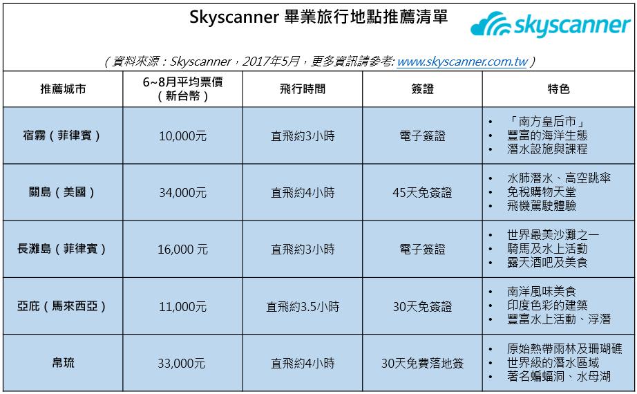 Skyscanner幫你搞定關於畢業旅行的那些事