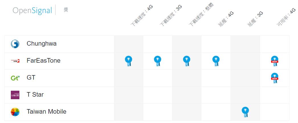 台灣行動網路品質哪家最好?OpenSignal調查結果是這家