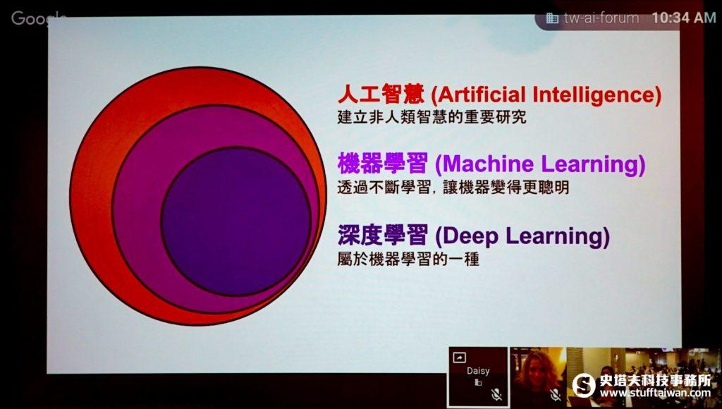 人工智慧、機器學習與深度學習的關係