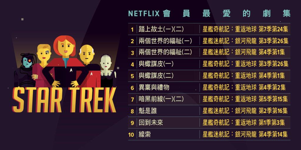 Netflix會員最愛的Top 10《星際爭霸戰》劇集列表