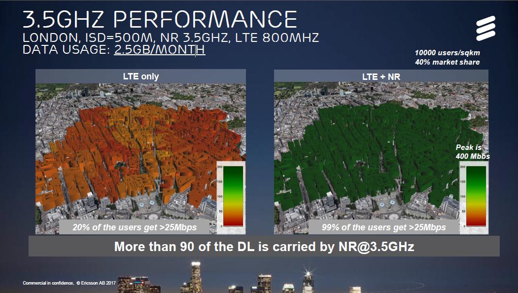 看準5G行動通訊技術發展,愛立信預測3大發展面向