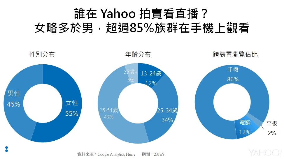 Yahoo奇摩拍賣直播觀眾Profile