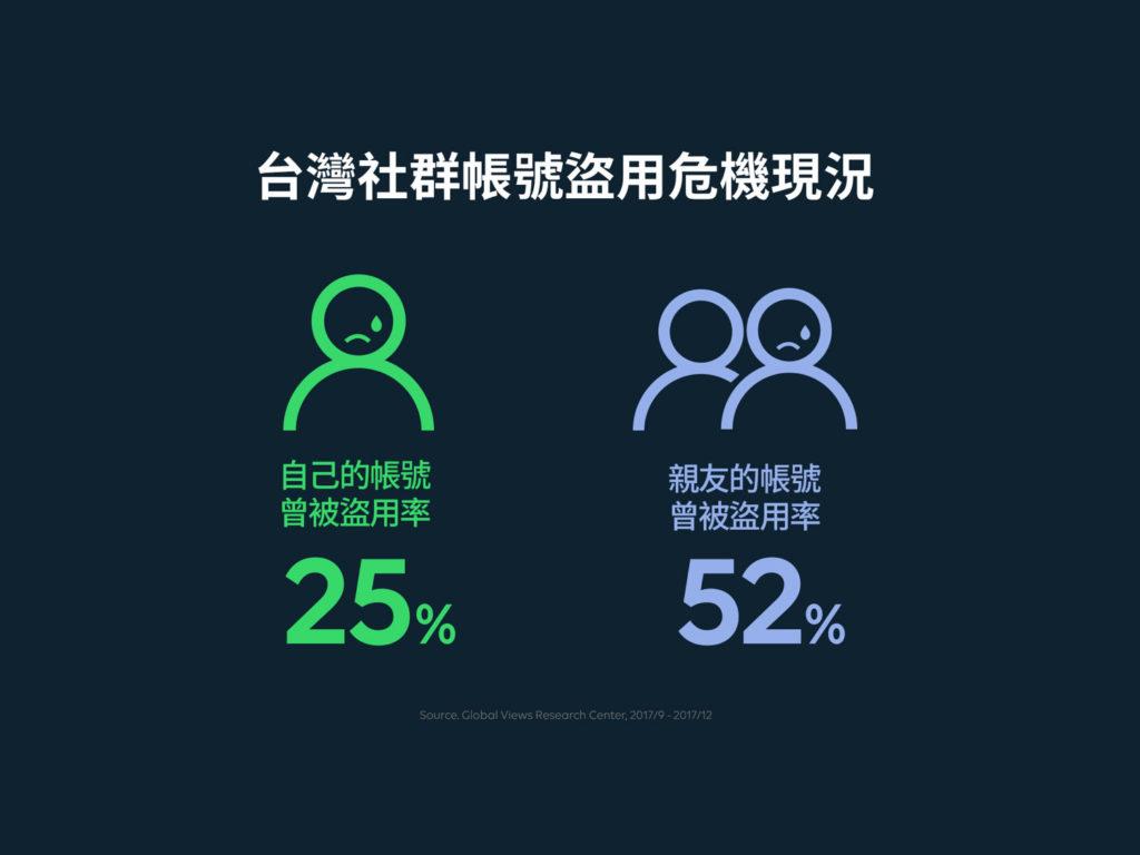 台灣社群用戶中有超過25%本人帳號曾經被盜,52%親友的帳號曾經被盜