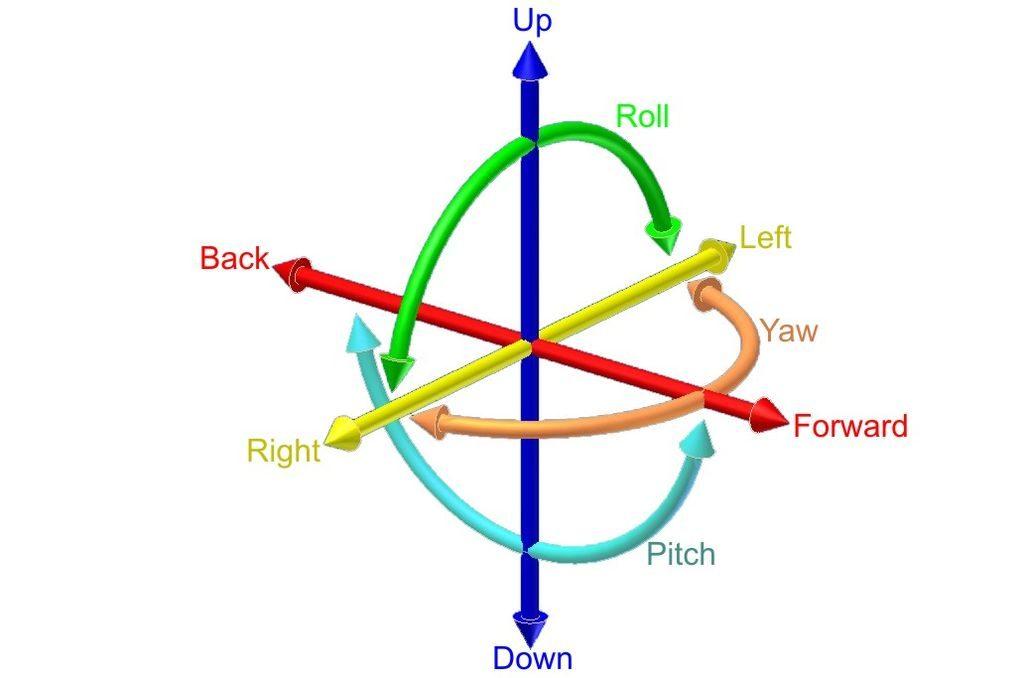 六個自由度6DoF說明圖