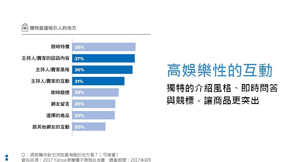 直播購物吸引人的特色統計圖表