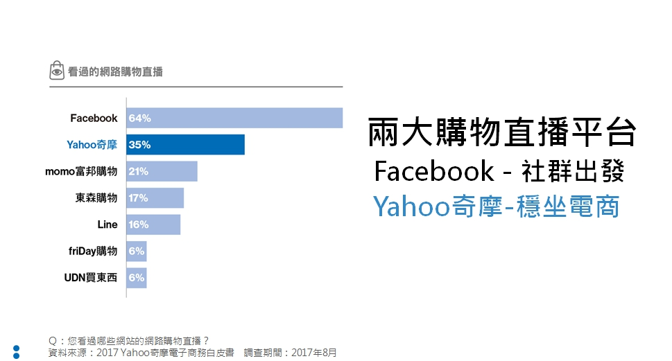 網友看過的直播購物平台統計