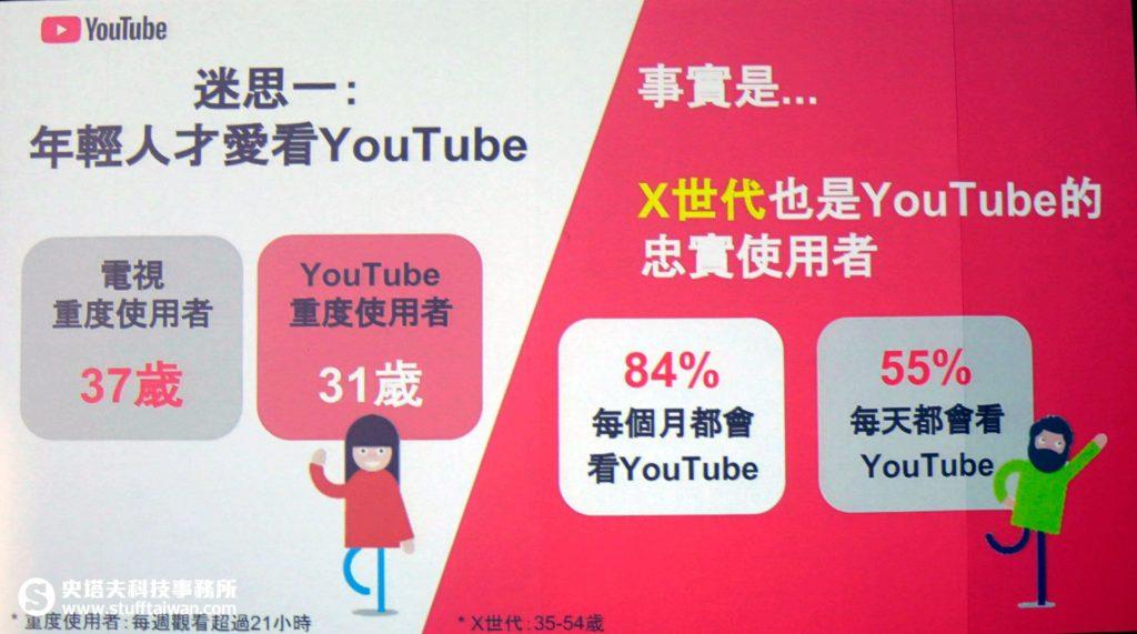 YouTube使用者年齡分析