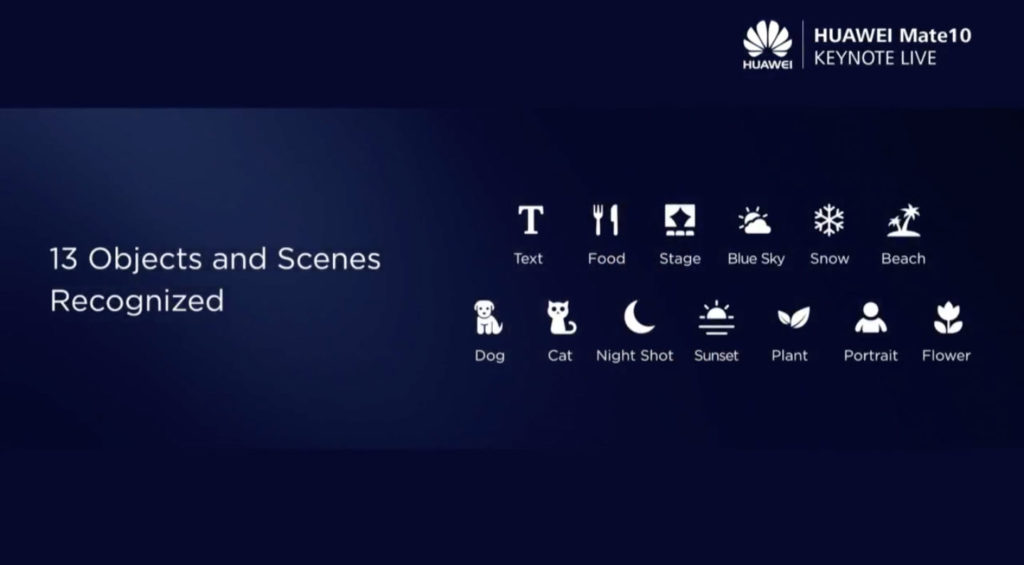Huawei Mate 10系列內建影像資料庫,藉由人工智慧可快速識別13種拍攝場景、物件