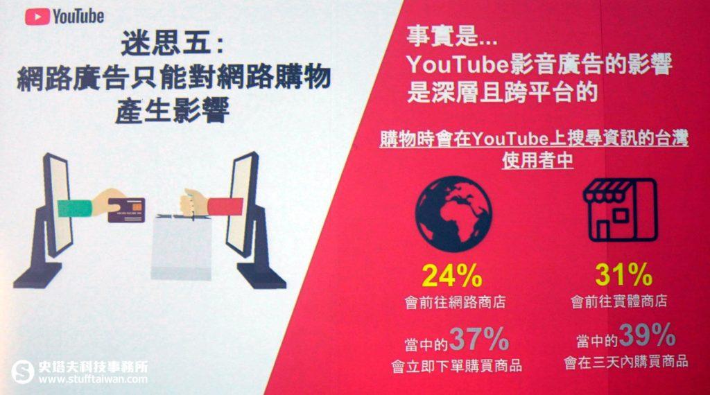 YouTube對網路購物、實體購物的影響