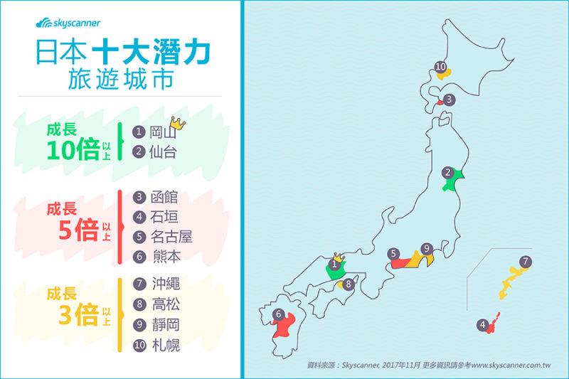 Skyscanner公布日本十大潛力旅遊城市