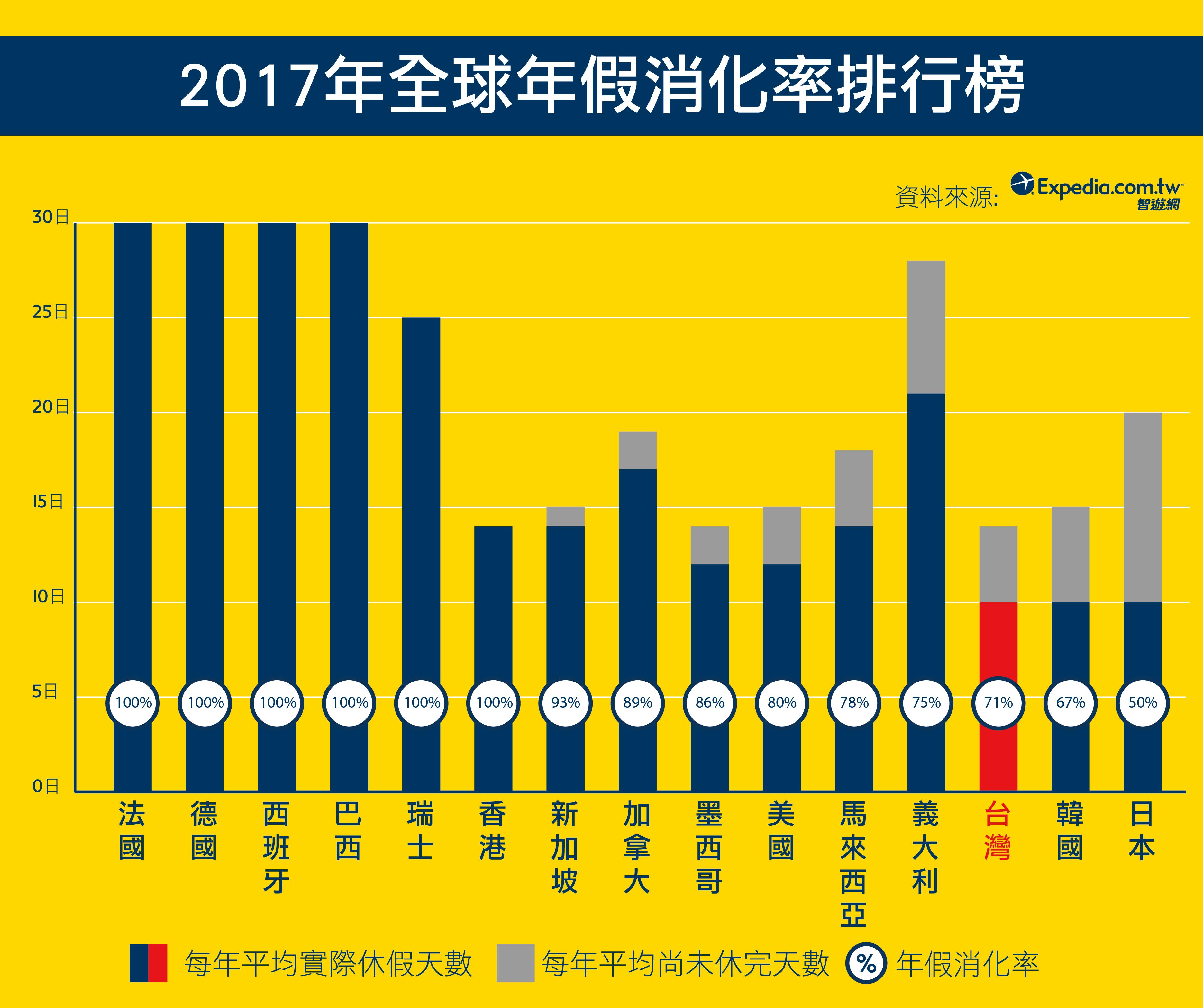 2017年全球假期剝奪調查台灣也上榜