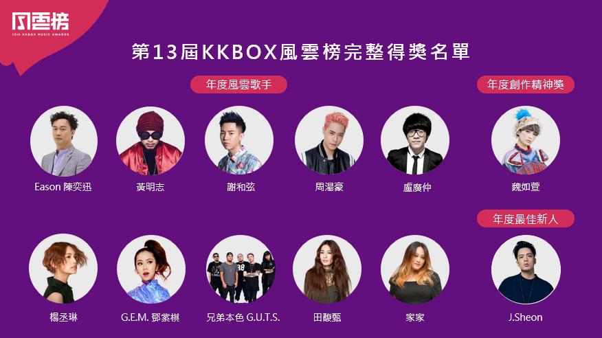 第13屆KKBOX風雲榜得獎完整得獎名單