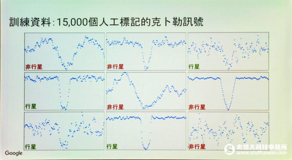 恆星亮度訊號圖