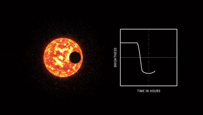 行星繞行恆星時,恆星的亮度變化說明圖