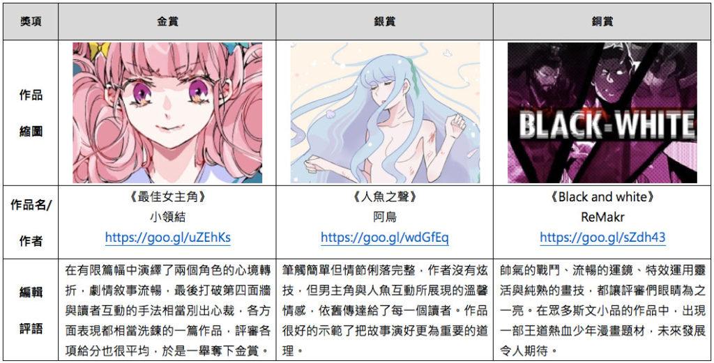 第四屆comico原創漫畫大賞前三名作品介紹表