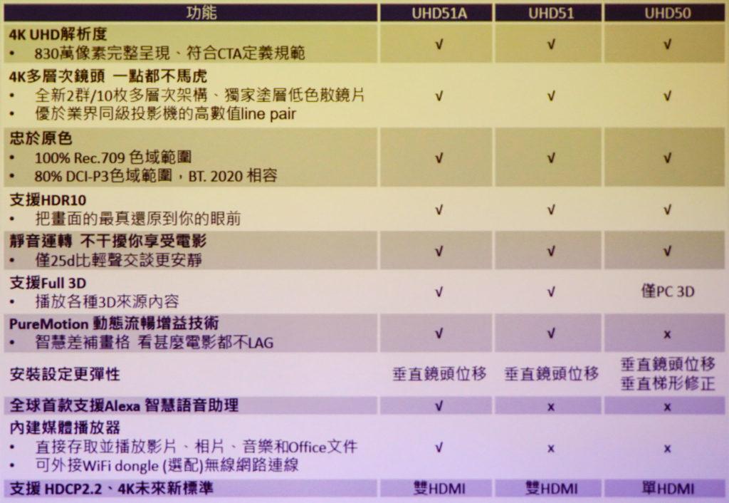 UHD51A/51/50功能比較表