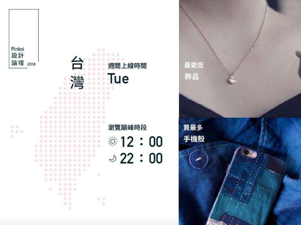 台灣週間上線時間為星期二,瀏覽顛峰時段是12:00、22:00,最愛逛飾品,買最多的是手機殼