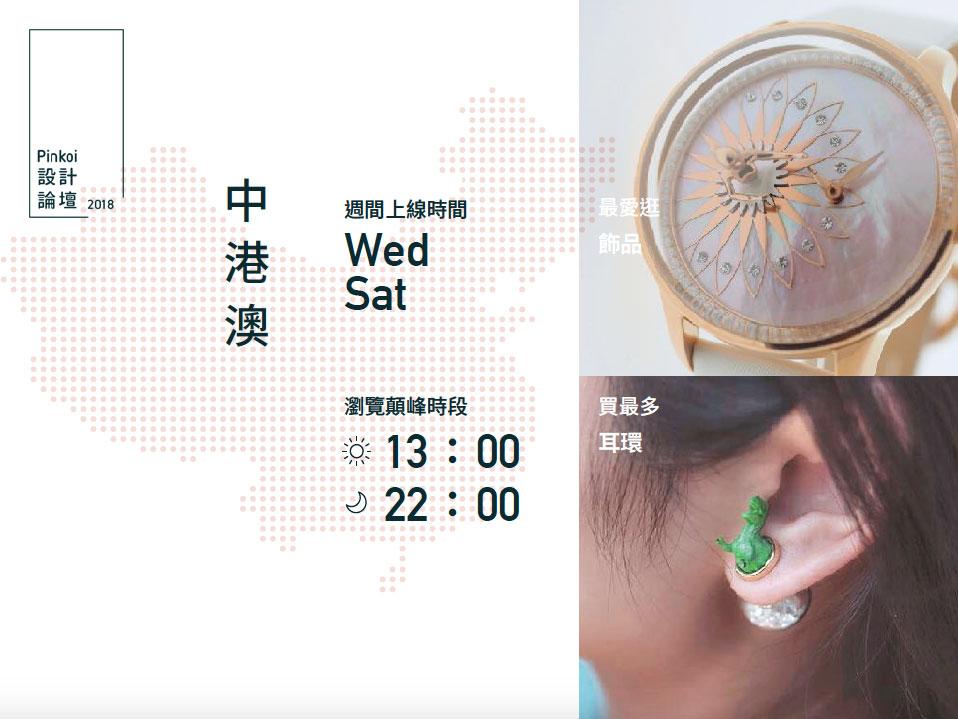 中港澳週間上線時間為星期三、星期六,瀏覽顛峰時段是13:00、22:00,最愛逛飾品,買最多的是耳環