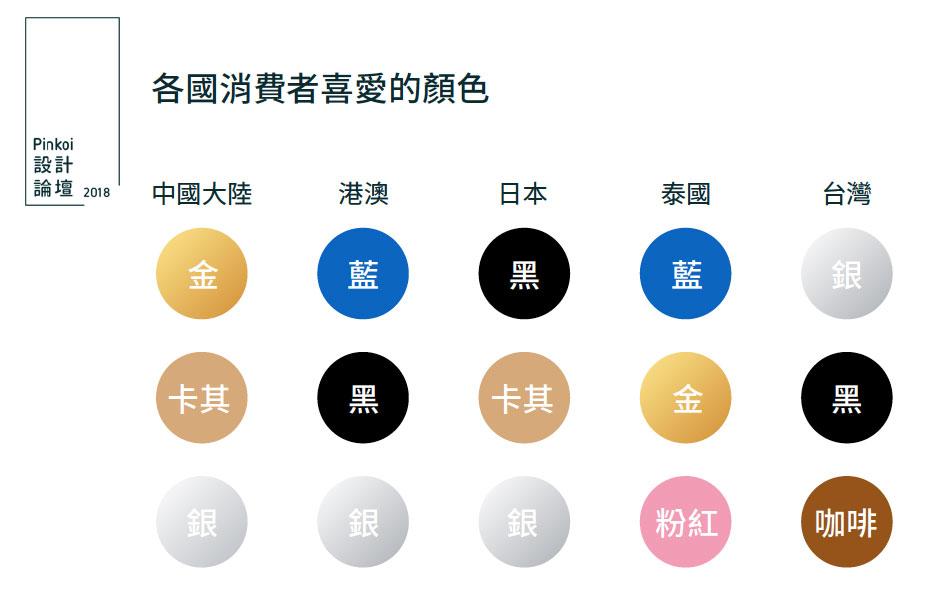 各國消費者喜愛的顏色