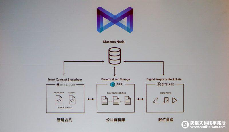 「Muzeum區塊鏈創意產業協定」技術架構圖