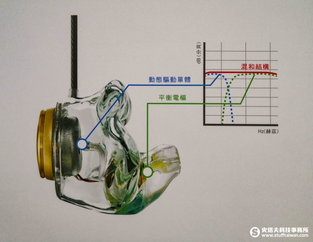 Hybrid混合式驅動單體說明圖