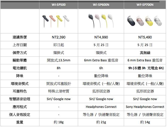 Sony 2018全新運動耳機規格表