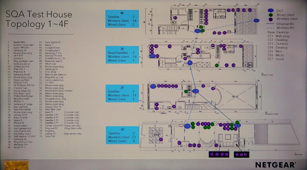 Netgear測試基地地上配置圖