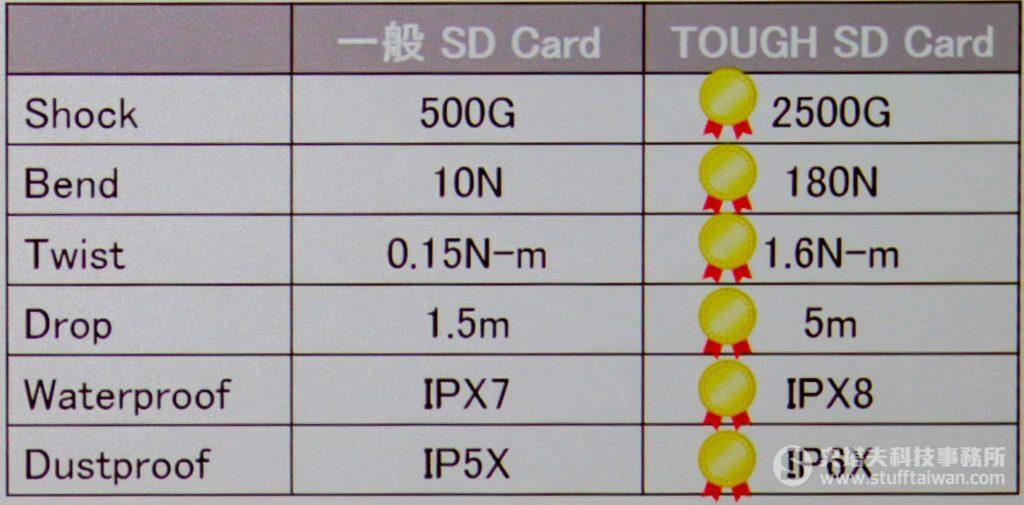 Sony SF-G系列TOUGH規格UHS-II SD記憶卡與一般記憶卡比較表