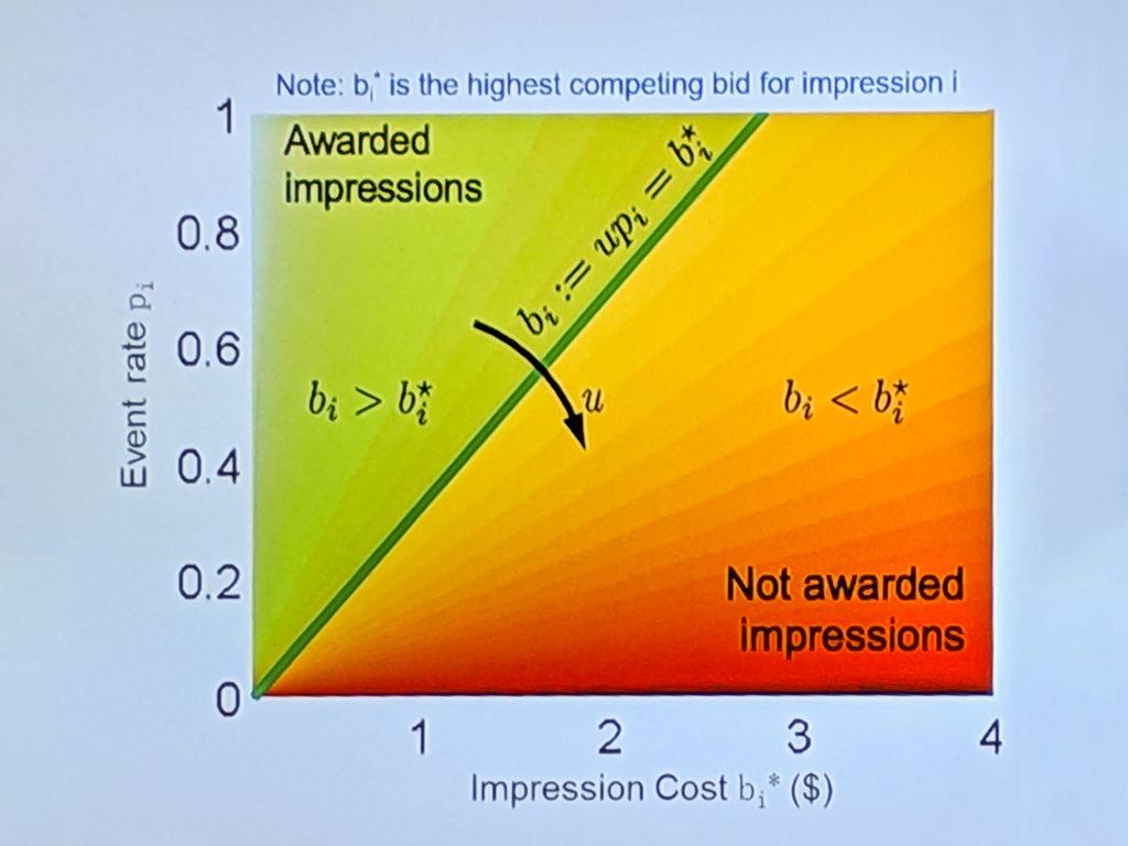 廣告投放最佳化斜線圖