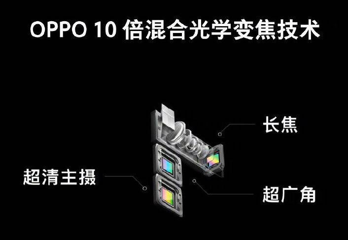 OPPO發表10倍混合光學變焦與新一代生物辨識技術 即將現身MWC 2019