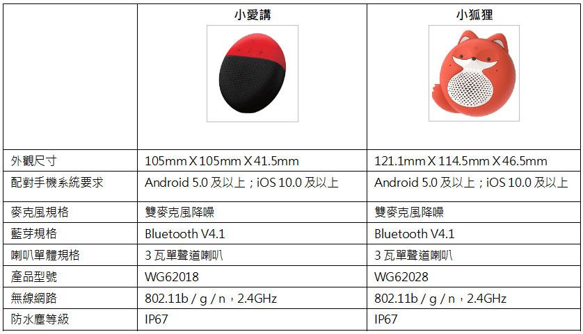 「遠傳小愛講」及「遠傳小狐狸」產品規格表