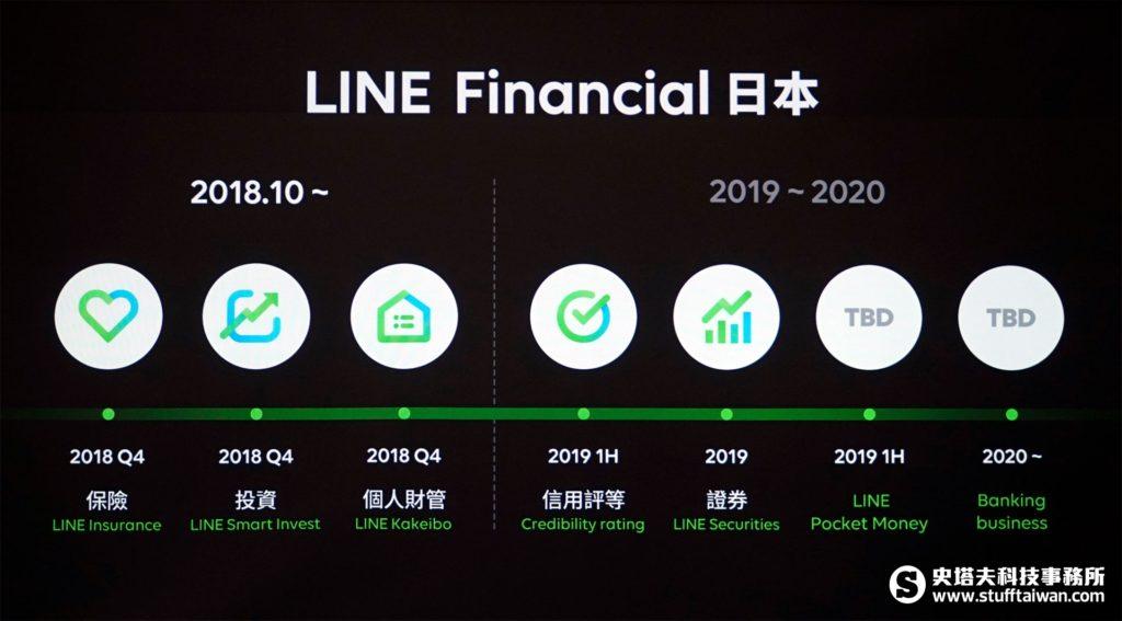 Line Financial日本推出服務里程碑