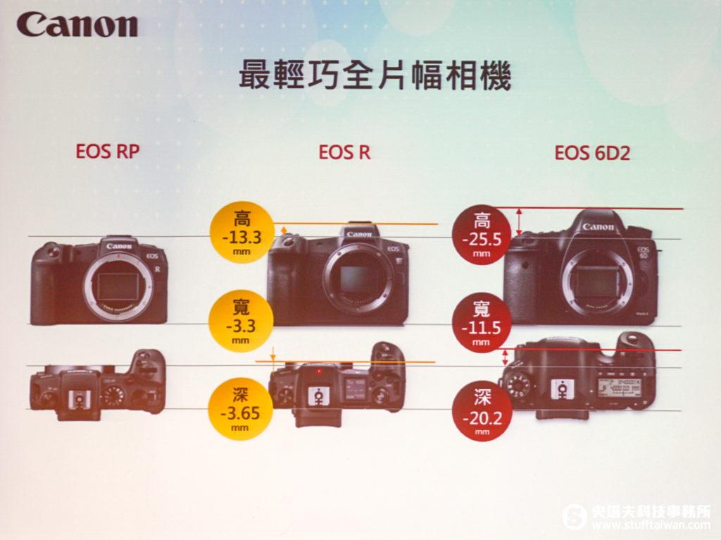 EOS RP、EOS R、EOS 6D2尺寸差異比較圖